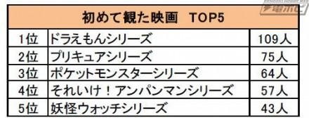 初めて観た映画TOP5